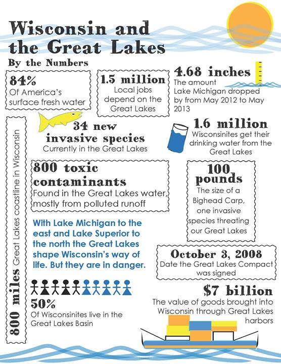 Above are facts about why we should protect the Great Lakes!